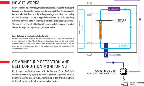 STEELCORD BELT MONITORING REALTIME